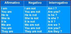 Explicación del verbo TO BE en inglés