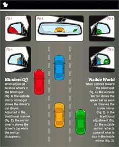How To: Adjust Your Mirrors to Avoid Blind Spots Infograph