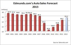 Raising of US auto sales forecast to 15.5 million - Automotive Supply Chain