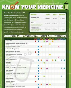 Weed - The Health Benefits of Marijuana and Cannabinoids
