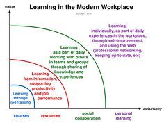 Learning in the Modern Workplace - Jane Hart @ C4LPT