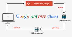 Login with Google account using PHP tutorial - Google oAuth login system for website using google account. Download login with Google api using php source code.