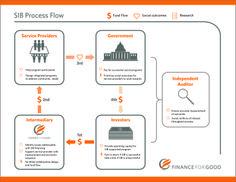 Finance for Goods - social impact bonds. Process Flow, Social Enterprise, Prioritize, Program Design, Writing A Book, Bond, Investing, Finance, Success