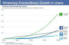 ▲#Facebook buys #Whatsapp?▲ Statistics show that Whatspp's popularity kept growing every year.