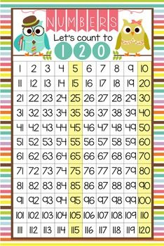 Provide students with a reference for counting from 1 to 120, ordering numbers, skip counting, patterns, and operations. This purchase includes two JPEG images which you can upload and print.Step-by-step instructions for uploading this image to Vistaprint.com are provided; however, it can also be printed at other places like Staples and Office Max. * JPEG image is formatted for 24 x 36 poster but can be inserted into a MS Word document as clip art* Collection for Personal Use Only.