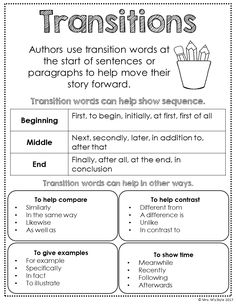 Writing Center Posters - Writing Transitions Anchor Chart Working with Index charts and Topographical Road directions Essay Writing Skills, English Writing Skills, Writing Classes, Paragraph Writing, Writing Words, Writing Lessons, Writing Workshop, Teaching Writing, Writing Rubrics