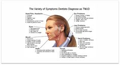 Chart of symptoms caused by TMJD