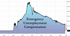 1.4 Million Jobless Officially Get The Emergency Claims Axe | Jo W. Weber