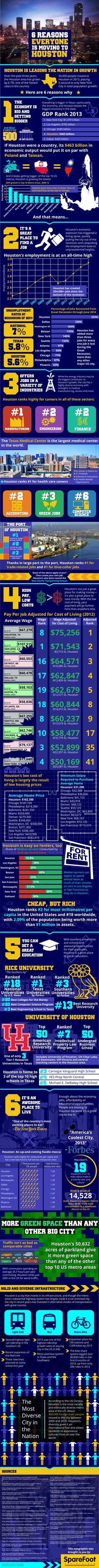 Tracy Glesby Real Estate Tracy Glesby Great infographic on the 6 Reasons Why Everyone Is Moving To Houston via Tracy Glesby Houston Real Estate, Houston Tx, Portrait Studio, Moving To Texas, Space City, Texas Bluebonnets, Texas Pride, H Town, Texas Travel