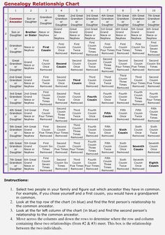 """I get asked a lot. what does """"removed"""" mean? How do you know your exact relationship to someone in your family? Here's a handy Genealogy Relationship Chart. Start with your common ancestor and move through the chart to figure - Picmia Genealogy Forms, Genealogy Sites, Genealogy Chart, Genealogy Research, Family Genealogy, Genealogy Humor, Family Roots, All Family, Family Trees"""