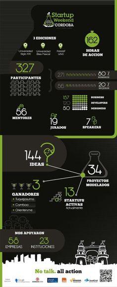Startup Weekend Córdoba en números