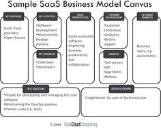 Alternative canvas templates - The Bundling Business model ...
