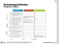 Erfolgreich Gründen mit dem Gründungsleitfaden, gegliedert nach Aufgaben und Zeitpunkten zur Erledigung dieser - www.alg-zuschuss.de