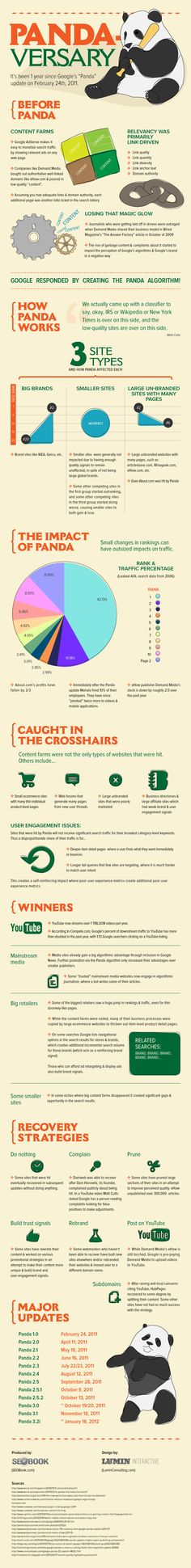 Panda versary by Seobook Marketing Program, Seo Marketing, Online Marketing, Digital Marketing, Seo Online, Watch Blog, Seo Sem, Google Search Results, Along The Way