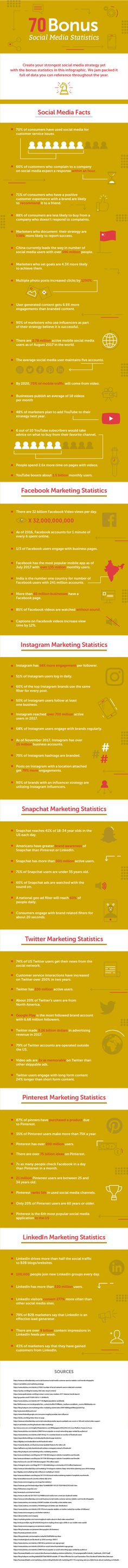 101 Social Media Marketing Statistics You Need To Know To Build Your 2018 Strategy - infographic
