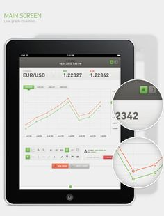 Main screen (line graph) of a Forex trading app user interface design for iPad
