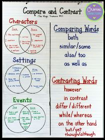 Compare and contrast Materials so youreplicate the compare and contrast anchor chart and lesson for your own upper elementary and middle school students. Reading Lessons, Reading Strategies, Reading Activities, Reading Skills, Poetry Lessons, Reading Projects, Reading Tips, Ela Anchor Charts, Reading Anchor Charts