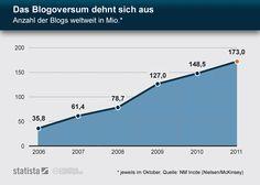 Wachstum der Blogosphäre weltweit