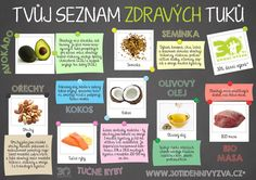 Tvůj seznam zdravých tuků - 30ti denní výzva Prenatal Vitamins, Dental Plans, Low Cholesterol, Free Coupons, Cancer Cure, Cancer Treatment, Food Inspiration, Herbalism, Healthy Lifestyle