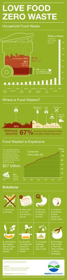 Love Food Zero Waste