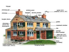 EwR.Poster #English Vocabulary - Different Parts of a House #Infografía