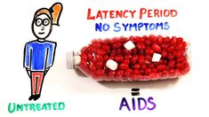 Important Keywords - HIV: Human Immunodeficiency Virus - AIDS - Acquired Immunodeficiency Syndrome - HIV is a retrovirus - it infects the T helper cells - pa. A Level Biology, Hiv Aids, Science Education, Make It Yourself