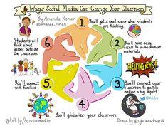 6 ways social media can change your classroom | @sylviaduckworth @amanda_ronan #txeduchat #edchat