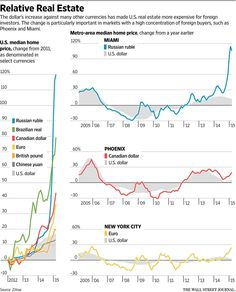 Miami home prices doubled in a year for Russians paying with rubles http://on.wsj.com/1JREqTL  via @WSJ
