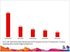 Most Discussed Political Personalities on 28-04-14 #TOTHENEW #THOUGHTBUZZ #ElectionTracker2014
