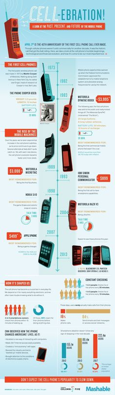 Will the Cell Phone's popularity slow down? Mobile Phones: The 40th Anniversary of the 1st Cell Phone Call Ever Made @Mashable