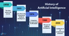 Get a complete insight of history of AI with description of various events that occured in different years. Also, know about present state & future of Artificial Intelligence. Artificial Intelligence Future, Machine Learning Artificial Intelligence, Artificial Intelligence Technology, Technology World, Medical Technology, Ai Machine Learning, Intelligence Quotes, Computer Programming, Data Science
