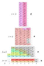 Mendeleevs 1871 periodic table stem physical science mendeleevs 1871 periodic table stem physical science pinterest periodic table and physical science urtaz Images