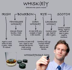 Whiskey vs whisky