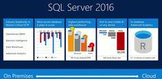 Cheap Windows SQL Server Hosting Tutorial – SQL Server 2016 New Features | Windows ASP.NET Hosting | Review & Comparison