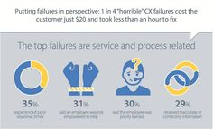 Yikes! '55% of Customers Can't Remember Having a Successful Experience' [Infographic] » http://www.adweek.com/socialtimes/55-of-customers-cant-remember-having-a-successful-experience-infographic/620149?utm_content=buffer73e3a&utm_medium=social&utm_source=pinterest.com&utm_campaign=buffer #CX
