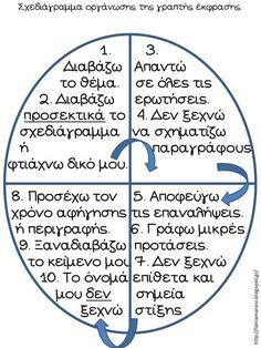Με αφορμή την ανάρτηση της Γαλήνης στον σύνδεσμο που ακολουθεί, προτείνονται 3 φύλλα - σχεδιαγράμματα αυτοδιόρθωσης και ελέγχου του γραπτο... Language Activities, Writing Activities, Activities For Kids, Learn Greek, Greek Language, Second Language, Teaching Tips, Kids And Parenting, Back To School