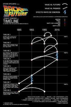 Línea del tiempo Volver al futuro