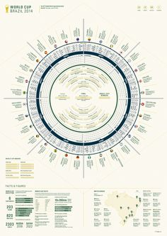 World Cup 2014 Wall Chart, an infographic by Leigh Riley