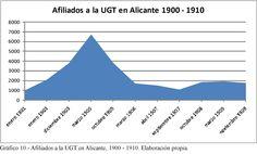 Gráfico 10. (Página 198).- Afiliados a la UGT en Alicante, 1900 - 1910. Elaboración propia.