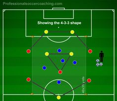 Positional Rondo - Soccer coaching possession specific to a formation. Football Coaching Drills, Soccer Drills, Soccer Games, Soccer Stars, Football Soccer, Soccer Ball, Football Formations, Barcelona Training, Soccer Workouts