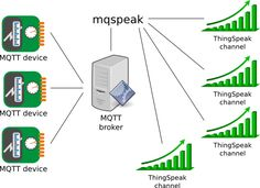 mqopen - Open source MQTT broker mqspeak for connecting mqtt server to thingspeak.