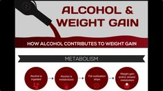 What does alcohol have to do with weight gain? According to this infographic, everything.