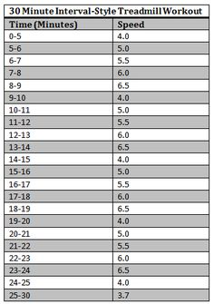 Treadmill HIIT Workout going to do this now. After an obscene amount of cinnamon toast