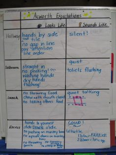 Kristen over at Ladybug's Teaching Files is hosting an anchor chart linky party for grades Since I have an undeniable addiction to anchor charts, I thought I would join up. Kindergarten First Week, First Week Activities, Teaching Activities, Teaching Tips, Educational Activities, Classroom Routines, Classroom Procedures, Classroom Management, Classroom Ideas
