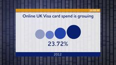 UK e-commerce business: Over a quarter of all spend with Visa at UK merchants is now online. This new animated infographic illustrates the growth of e-commerce, which showed £100bn spent online with Visa in the past year. For more information, please visit http://www.visaeurope.com/en/newsroom/infographics.aspx.