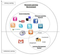 Social media can prove to be a resourceful learning environment.  Though the exchange of ideas and frequent updates on current events, social media keeps the learner in touch and current on the latest advancements and trends in their field.