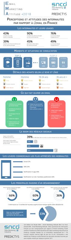 L'email n'a pas dit son dernier mot Sms Marketing, Social Media, Twitter, Words, Social Networks, Social Media Tips