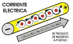 Instalaciones Eléctricas Residenciales: Corriente eléctrica