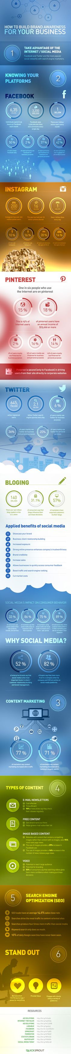 I like the content part! Facebook, Instagram, Pinterest, Twitter: How to Build Brand Awareness #INFOGRAPHIC | MarketingHits | Scoop.it