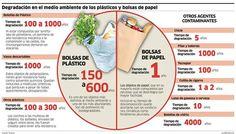 ¿sabes cuantos años tardan en degradarse los objetos del uso diario? #reusa #reutiliza #recicla #alternativasecologicas #medioambiente #tierraverde #basura #reciclaje #FeminaShop #copamenstrual #pañalesdetela #toallasdetela #México #piensaverde